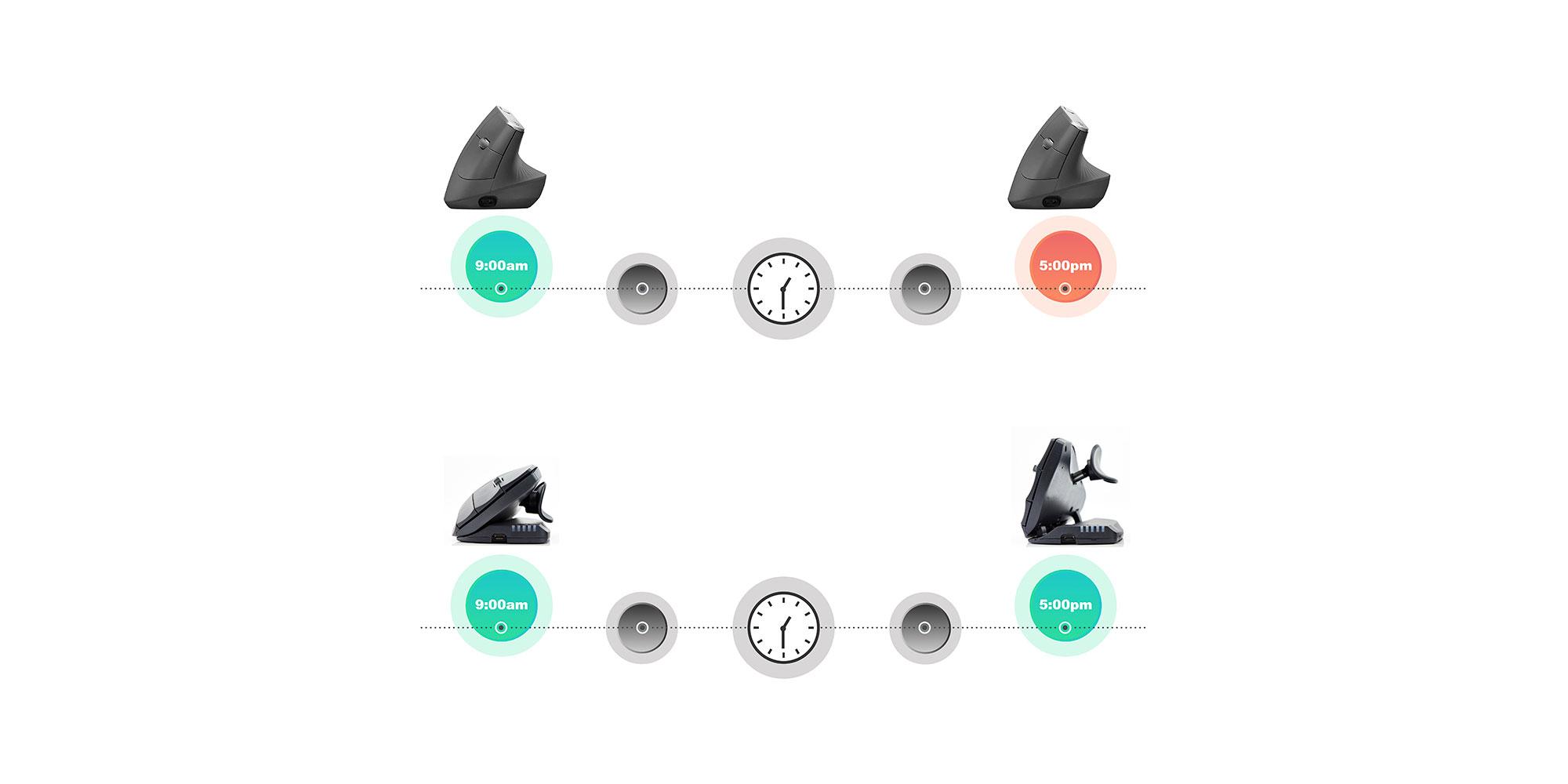 Die vertikale Maus: Statisch oder flexibel?